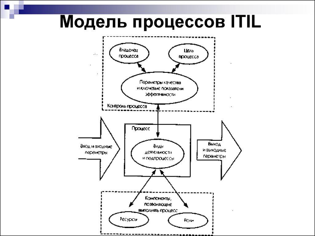 Модели процессов в картинках