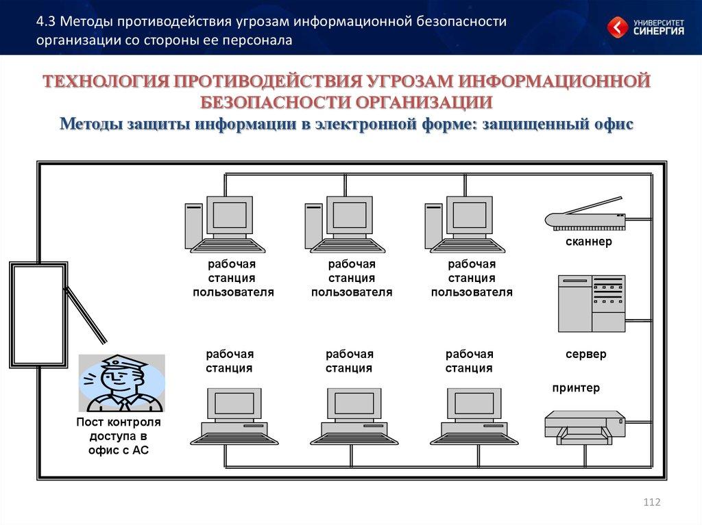 Способы противодействия угрозам информационной безопасности