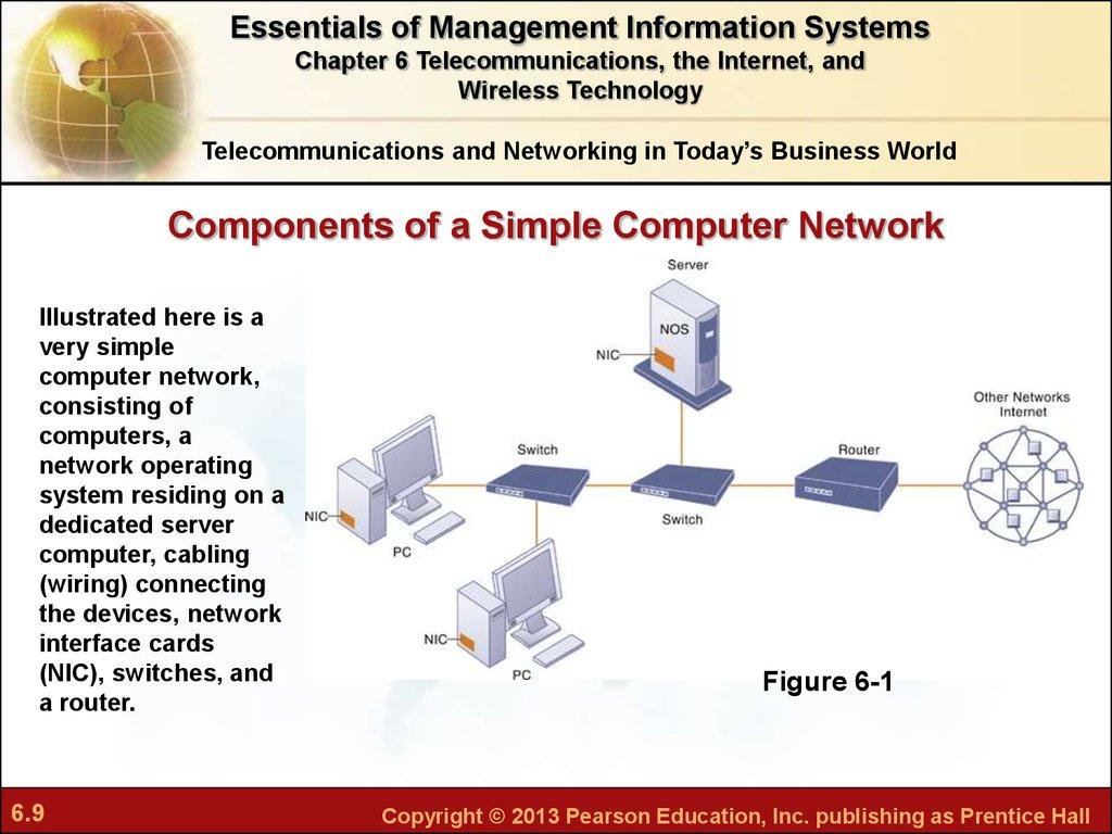 Chapter 6 Telecommunications The Internet And Wireless Technology