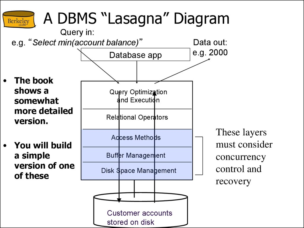 "A DBMS ""Lasagna"" Diagram"