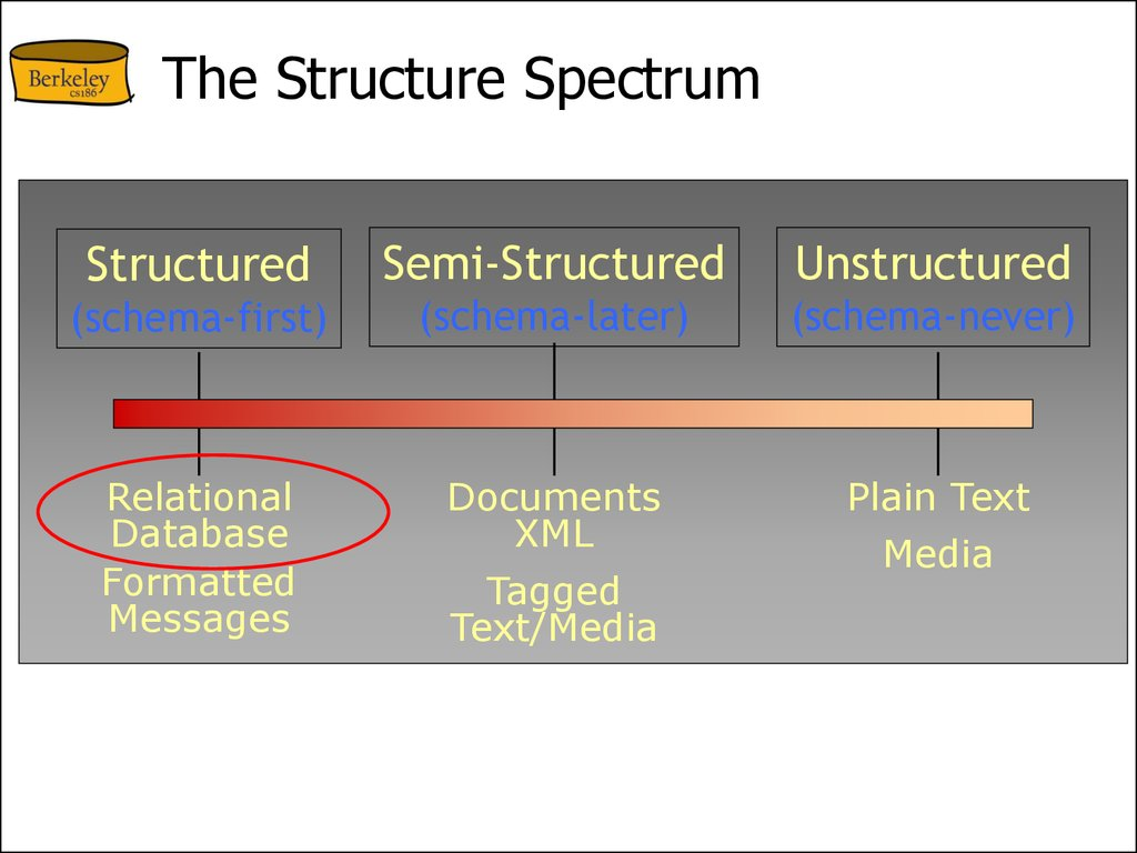 The Structure Spectrum