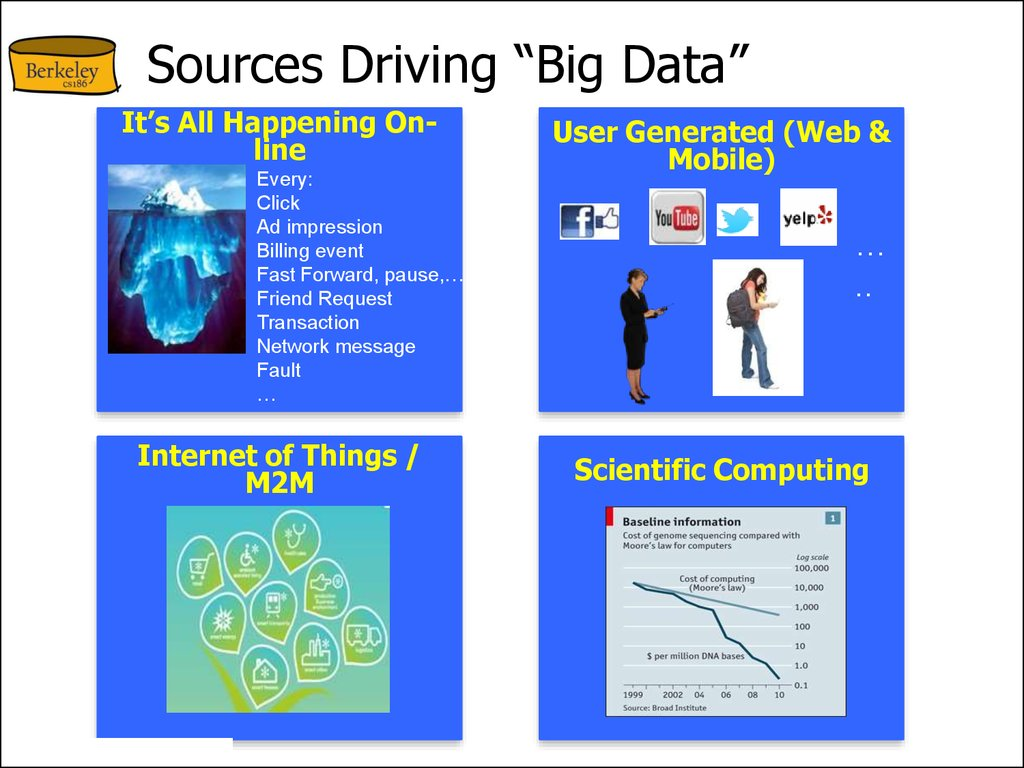 "Sources Driving ""Big Data"""