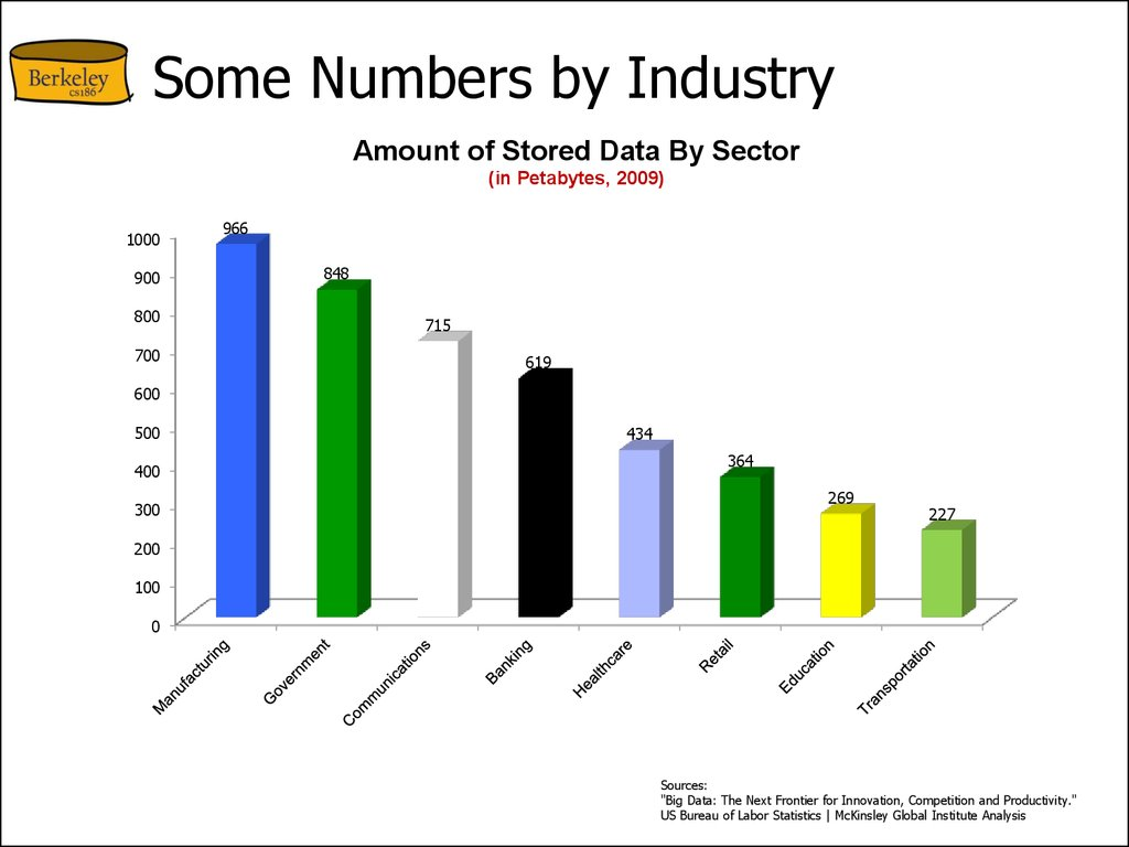Some Numbers by Industry
