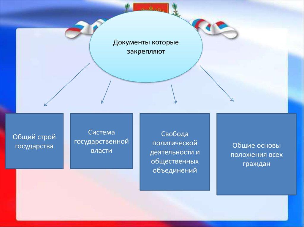 конституционные обязанности граждан рф курсовая работа