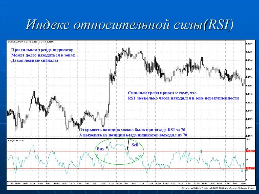 Индекс относительной силы – RSI