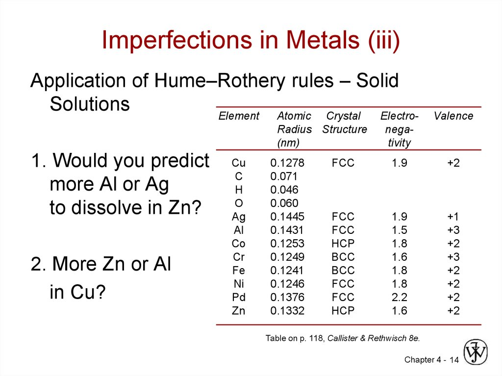 Imperfections in Metals (iii)