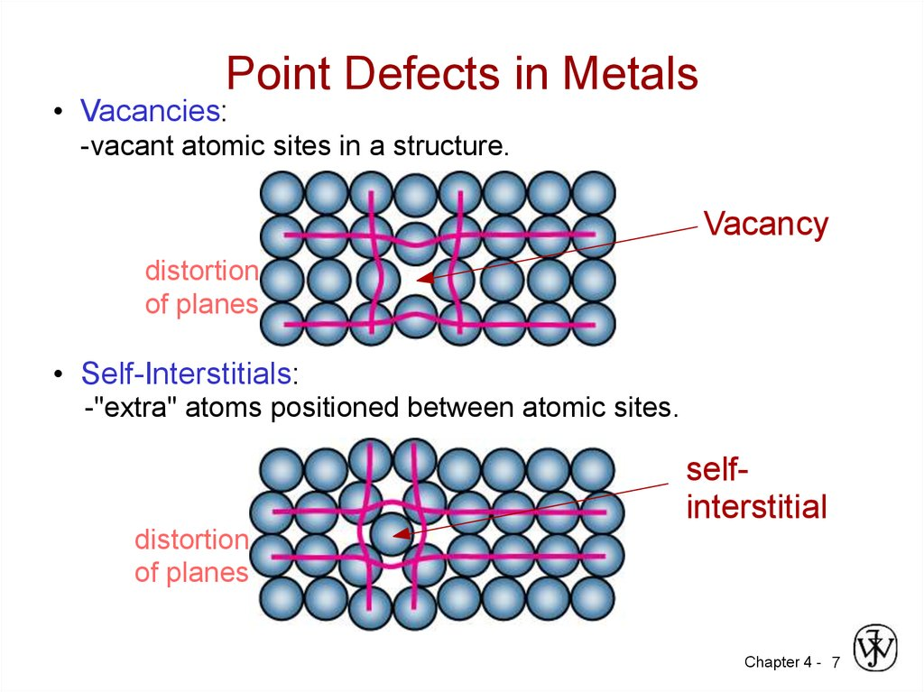 Point Defects in Metals