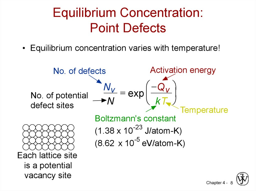 Equilibrium Concentration: Point Defects