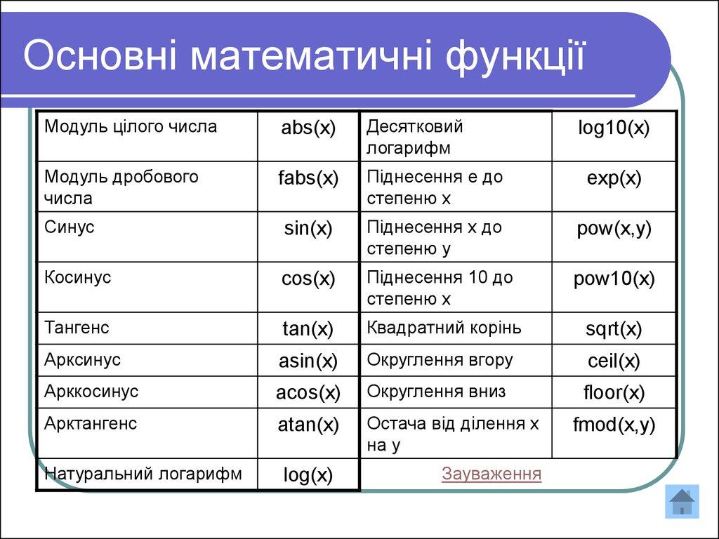 Математичні функцій в С презентация онлайн