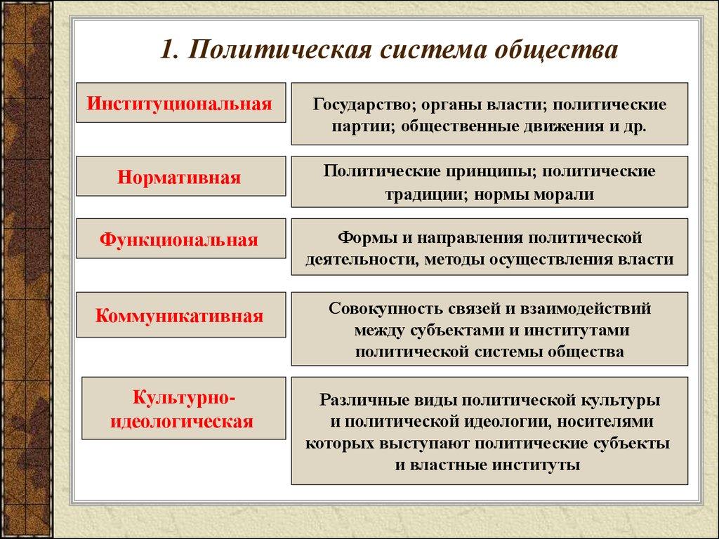 особенности функционирования политической власти в россии шпаргалка