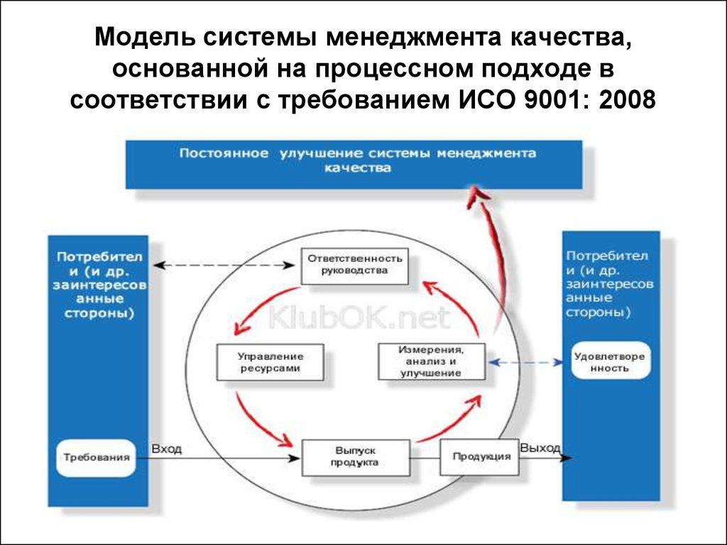 Модель системы качества исо 9001-2008 запчасти для нефтяного оборудования сертификация