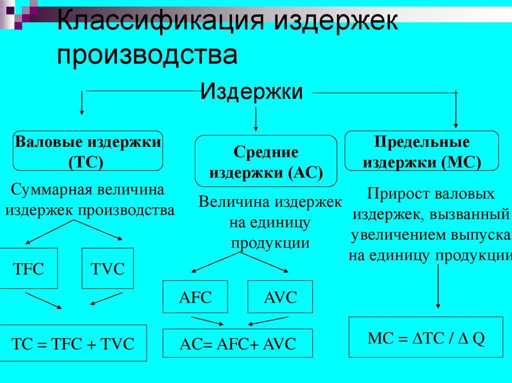графически анализировать понятие и классификация издержек производства кратко делать, если утерян