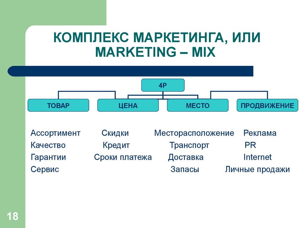 место рекламы в комплексе маркетинга