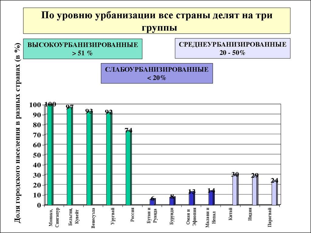 6e32a4ac5ca4 Город и урбанизация. Проблемы урбанизации Ставропольского края ...