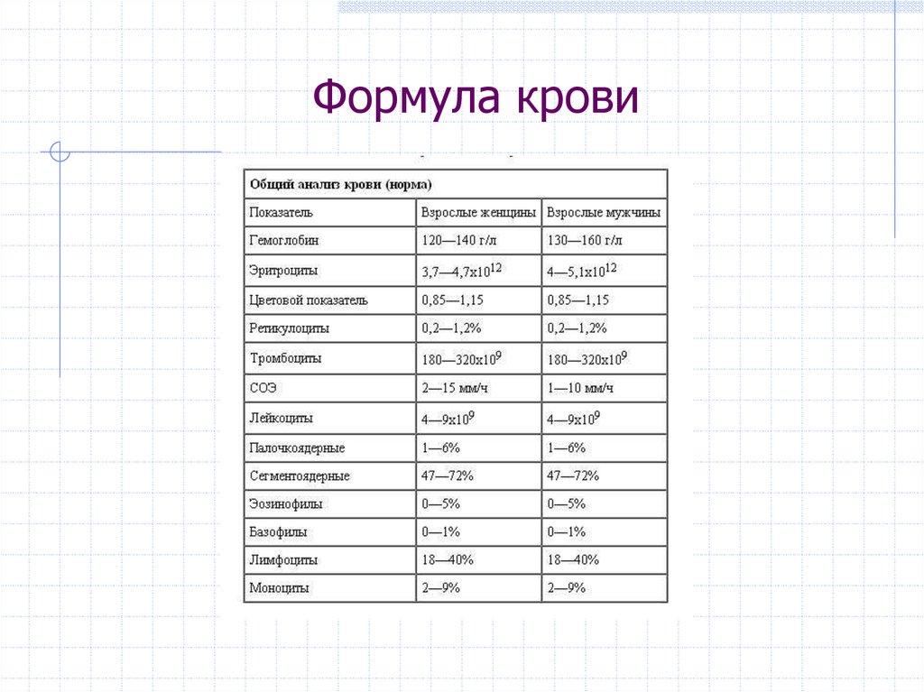Общем анализе при крови формула пробок от лечение ушей