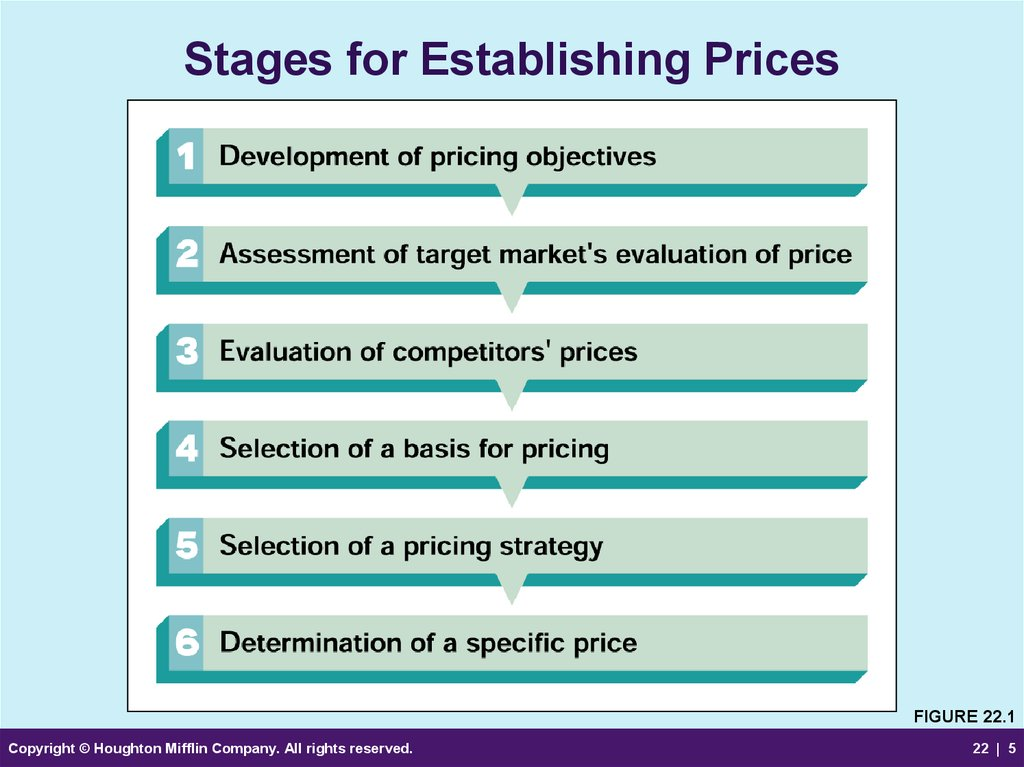 Stages for Establishing Prices