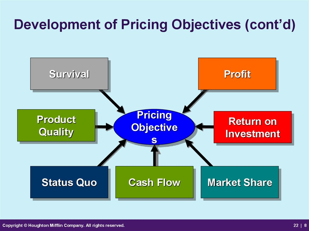 Development of Pricing Objectives (cont'd)