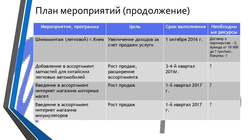 план по увеличение продаж параметровСпрятать параметры сне