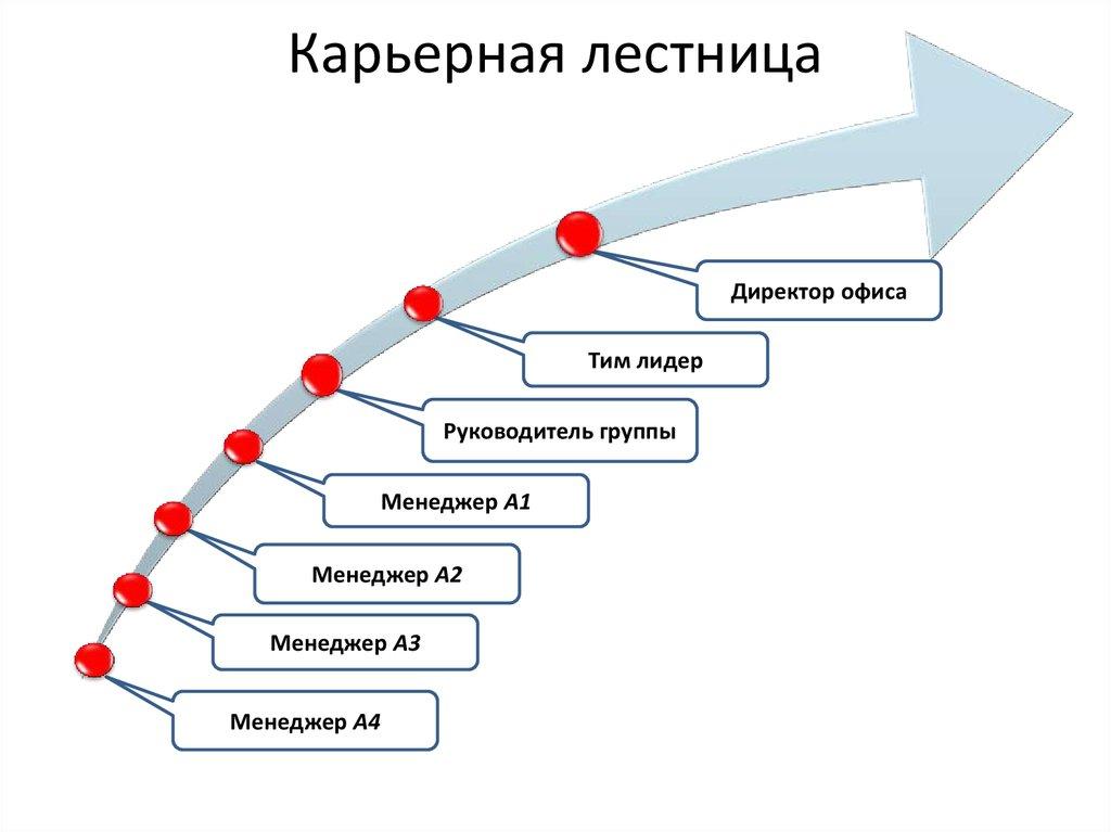 Схема мотивации для менеджера