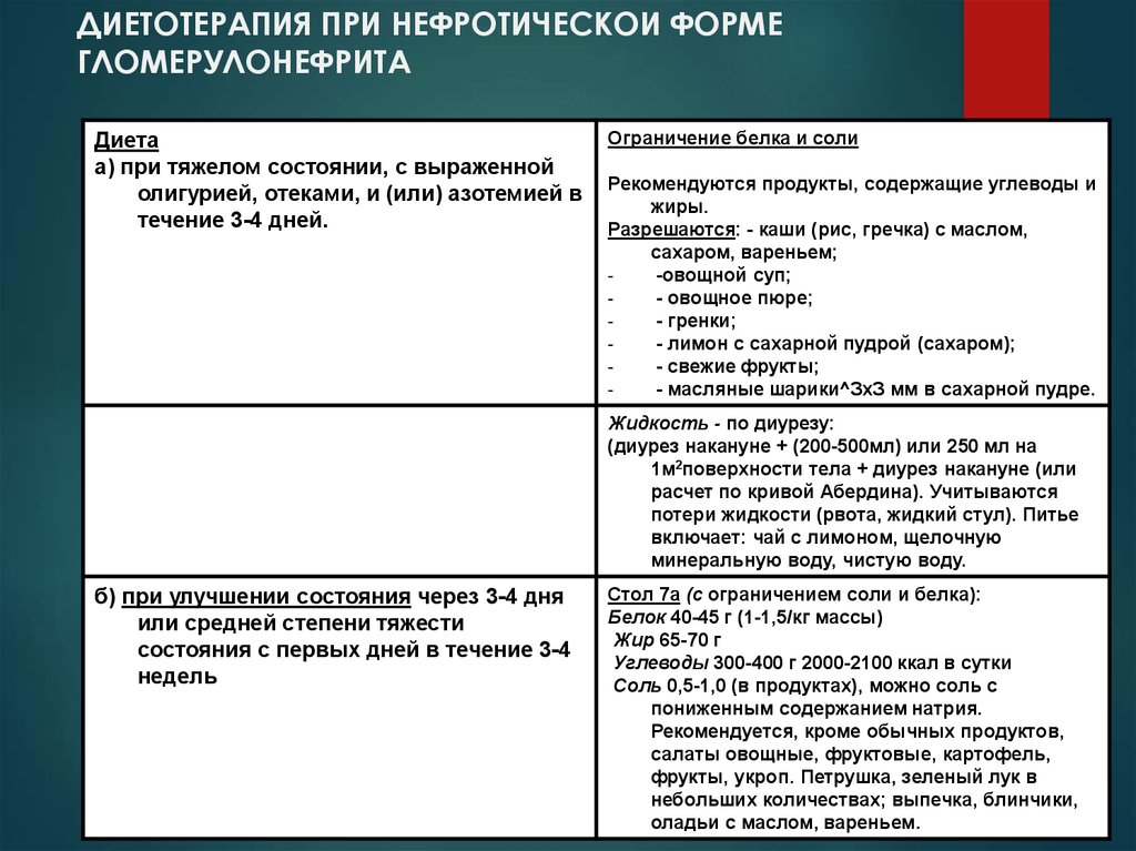 Диета При Остром Хроническом Пиелонефрите.