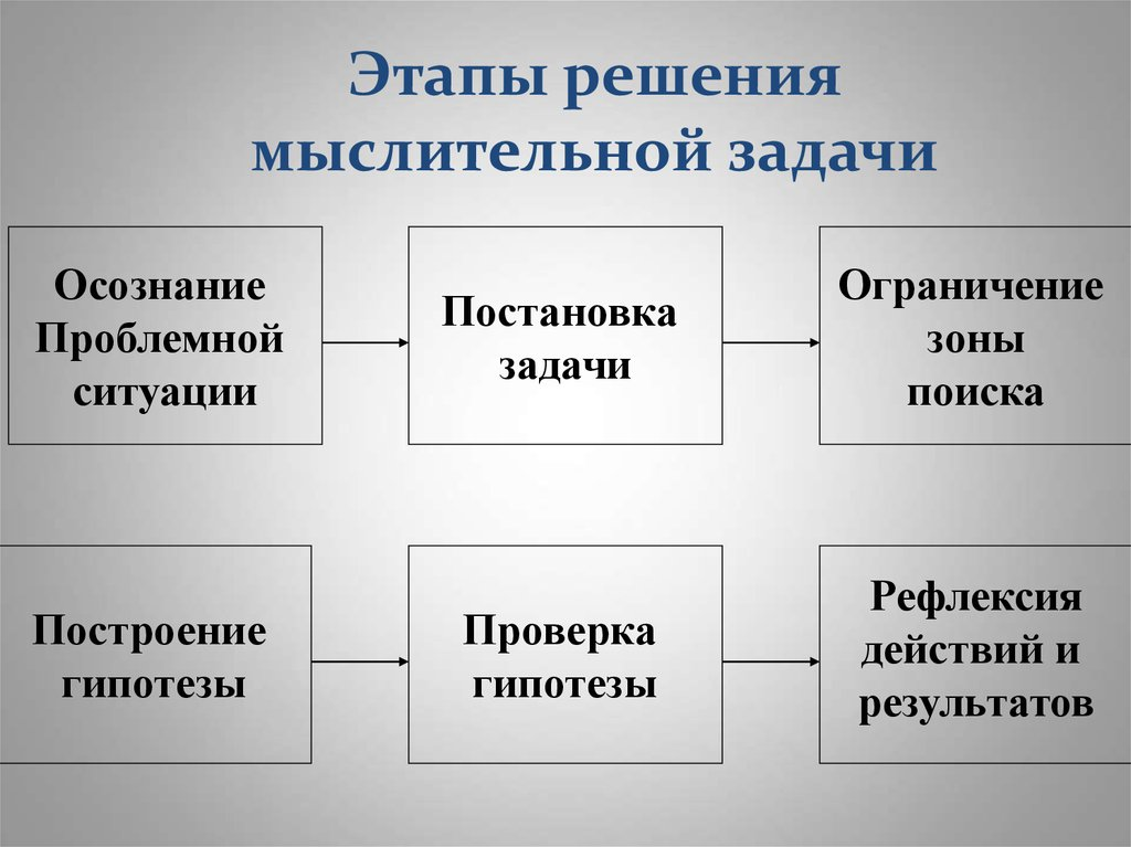 Мыслительная задача этапы ее решения решение всех задач с3 егэ по математике