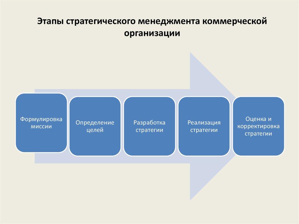 Шпаргалка предприятий эволюции этапы стратегии и