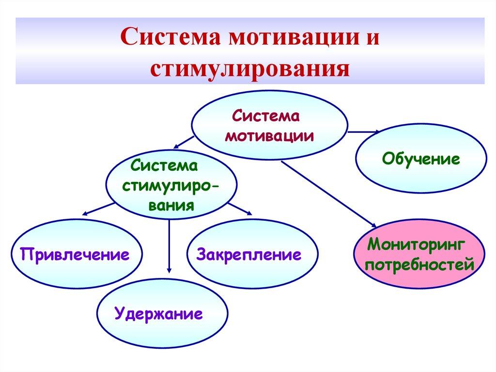 Система мотивации в картинках