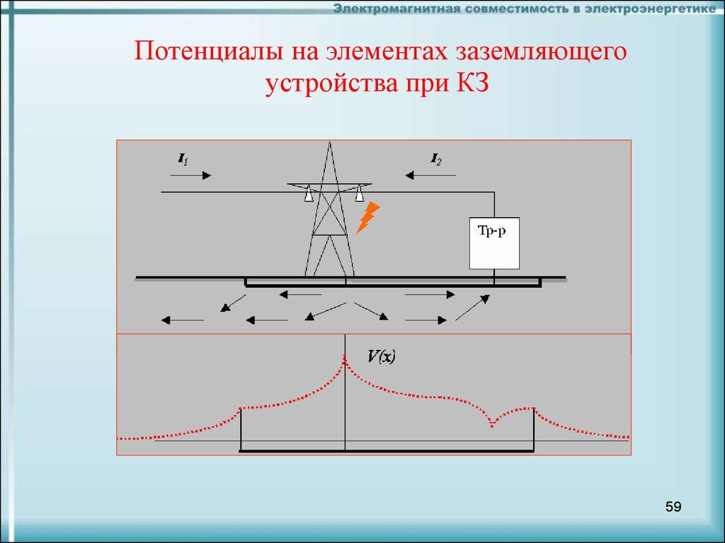 электромагнитная совместимость в электроэнергетике вагин