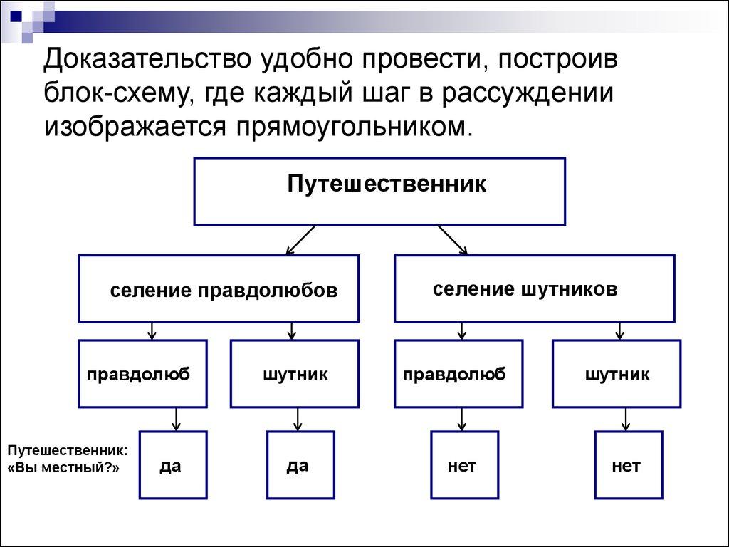 Схемы решения логических задач численные методы при решении задач слау