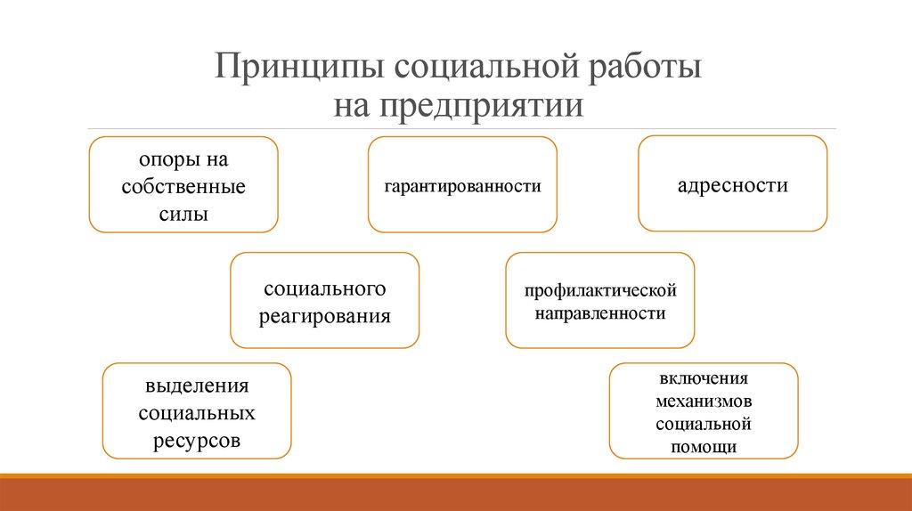 Модели социальной работы на производстве работа девушки новосибирска
