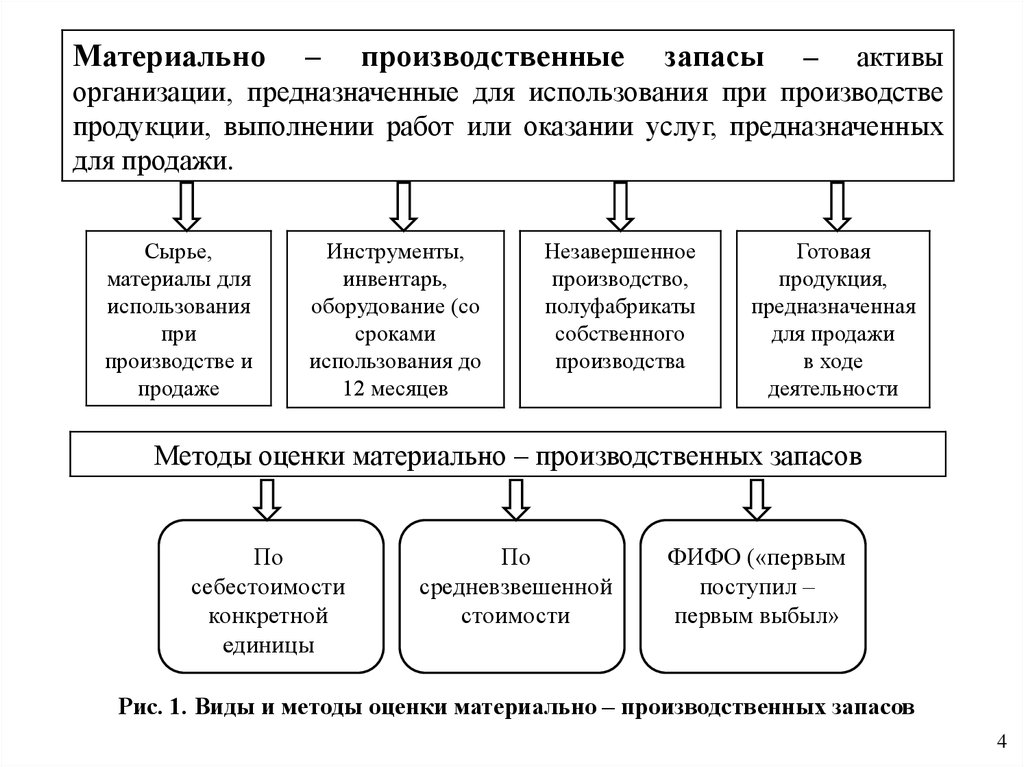 бухгалтерский учет и аудит материально-производственных запасов шпаргалка