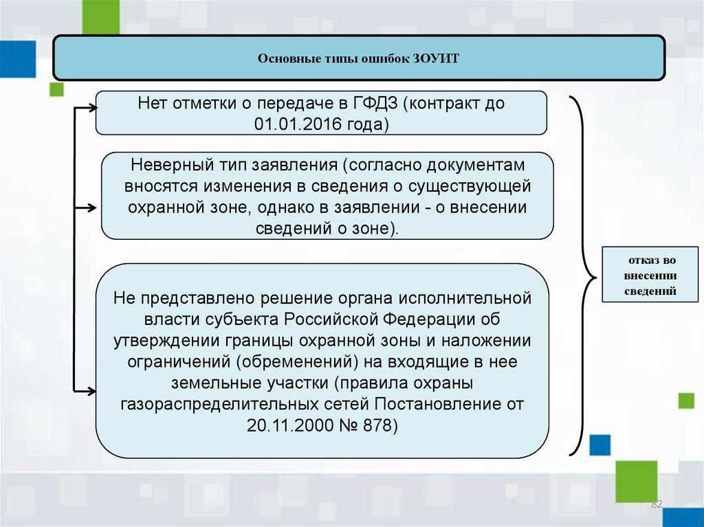 Территориальное планирование online presentation.
