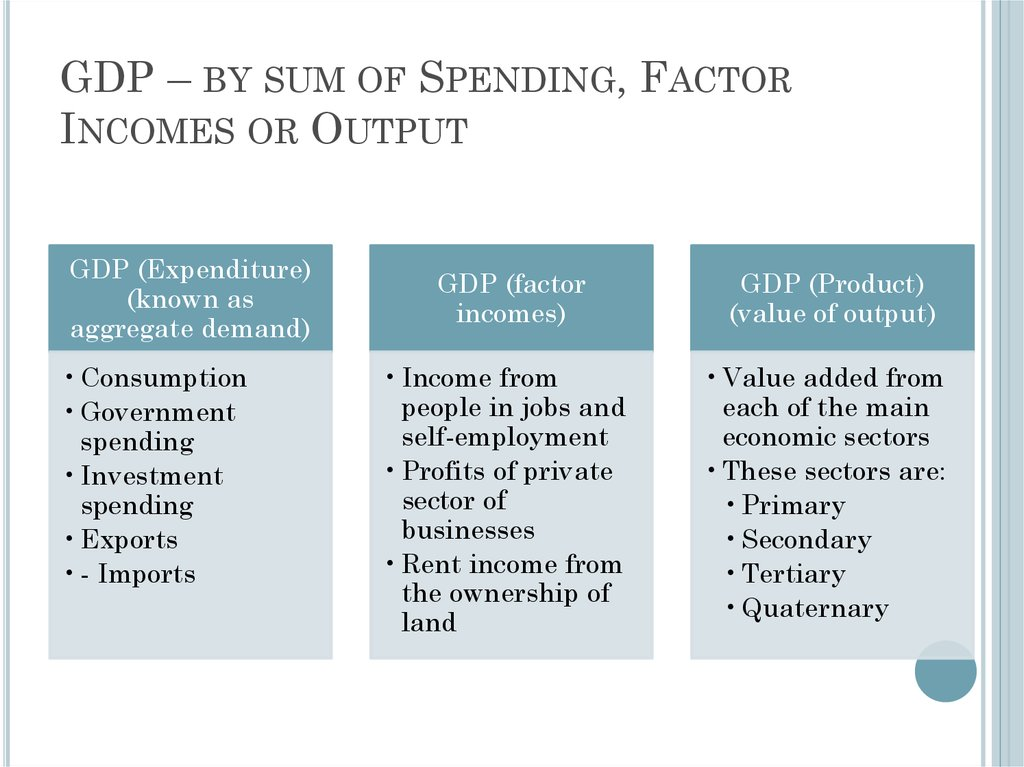 GDP – by sum of Spending, Factor Incomes or Output