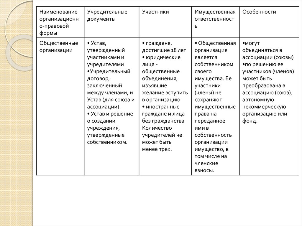 Количество участников в общественной организации