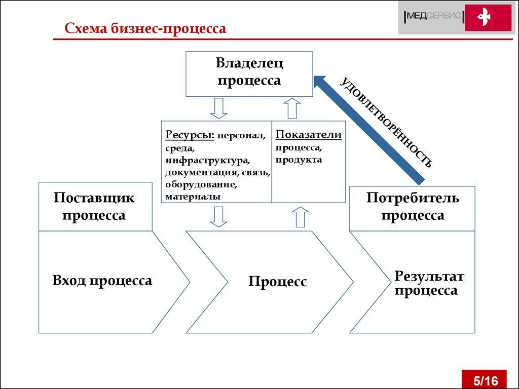 Схема вход процесс выход процесс