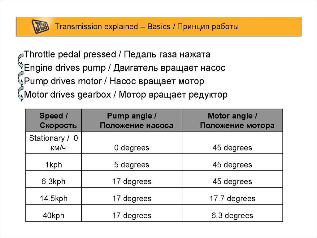 Transmission explained – Basics / Принцип работы