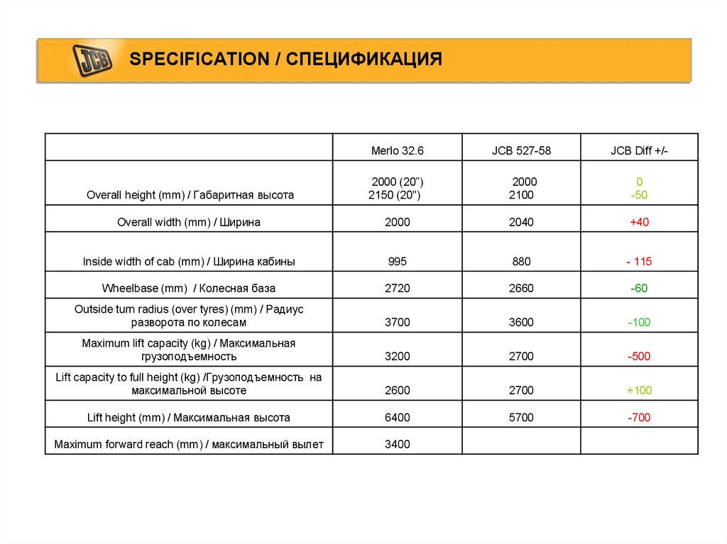 SPECIFICATION / СПЕЦИФИКАЦИЯ