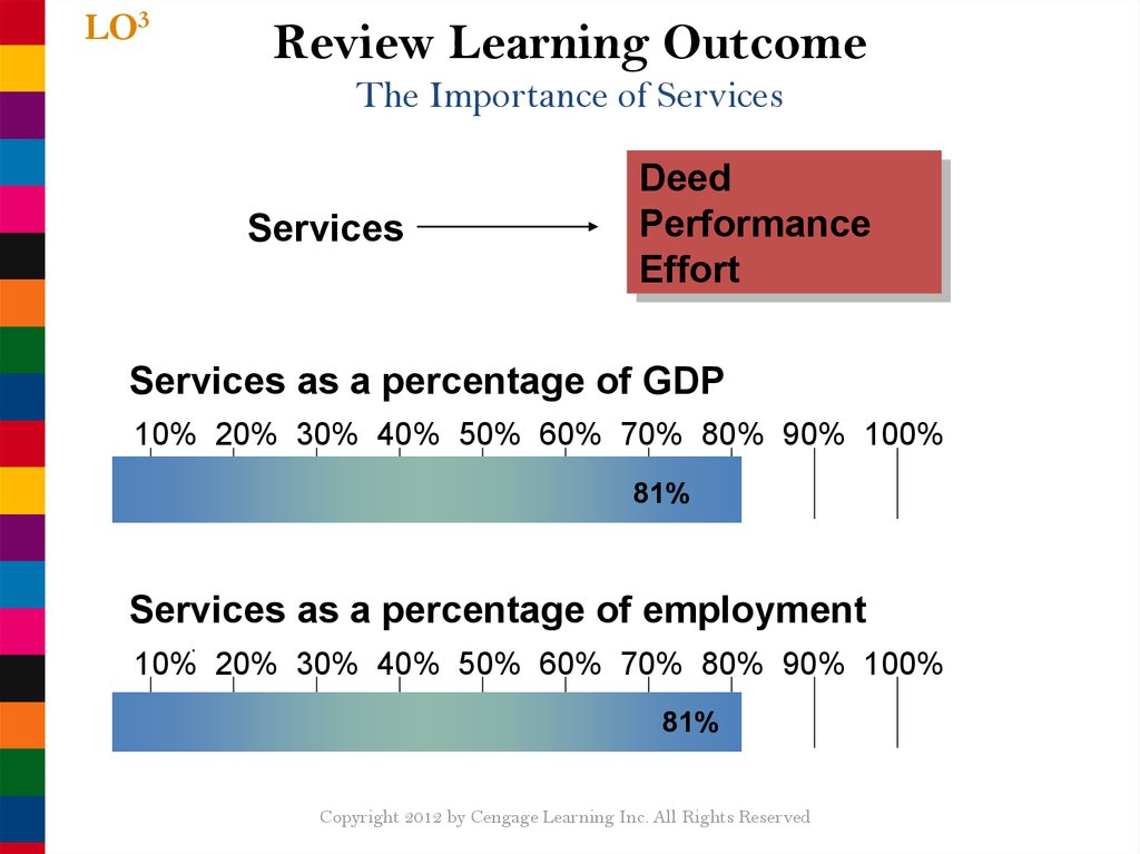 Review Learning Outcome The Importance of Services
