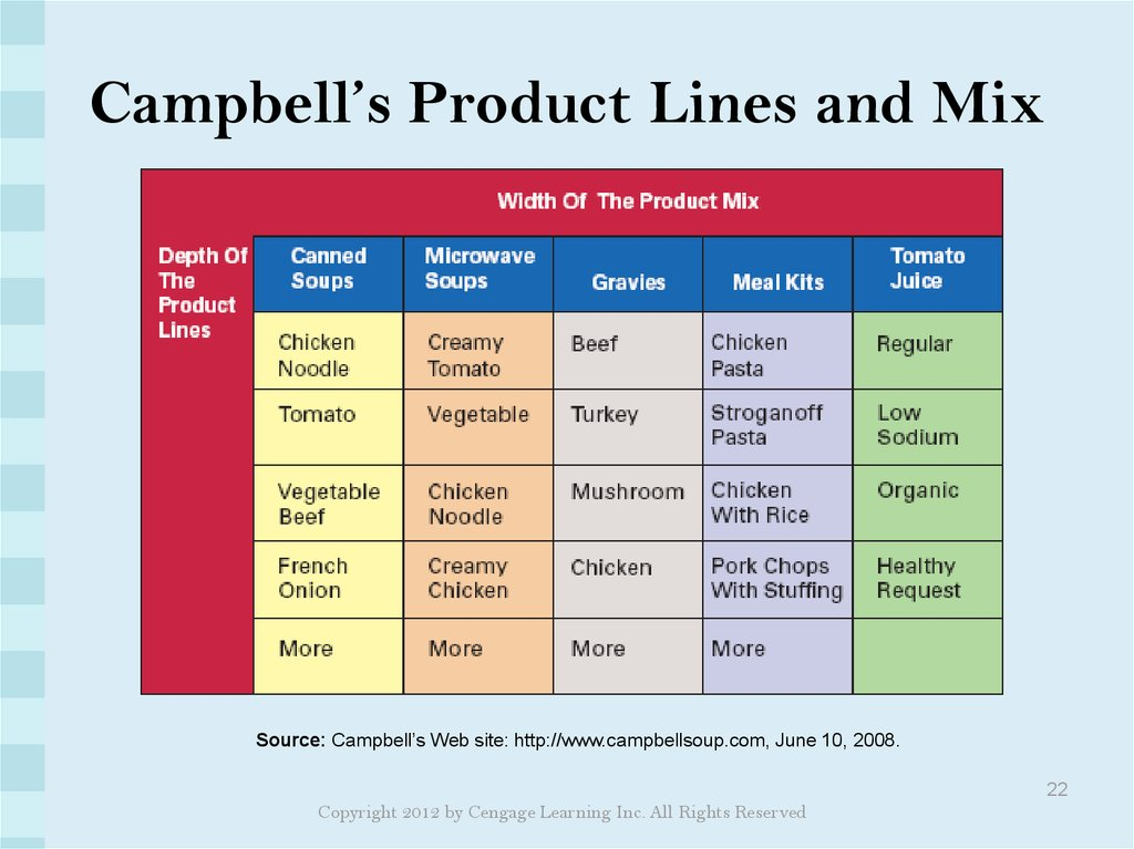 Campbell's Product Lines and Mix