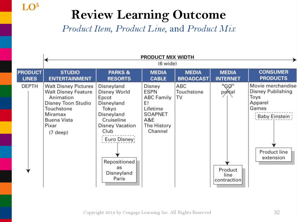 Review Learning Outcome Product Item, Product Line, and Product Mix