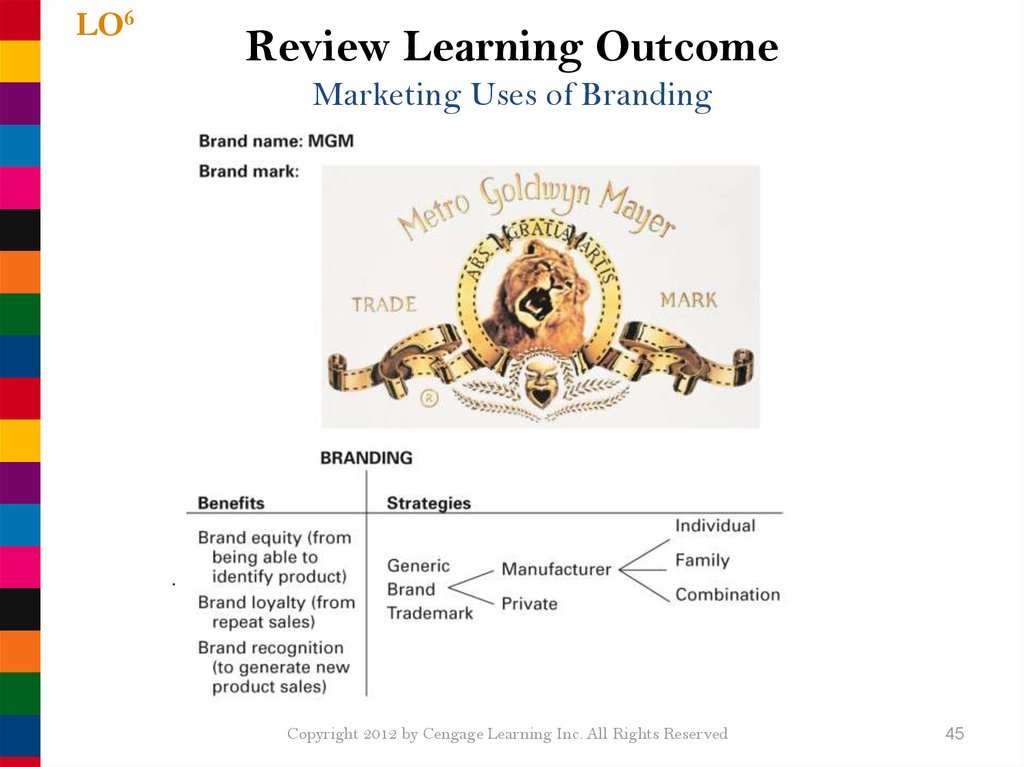 Review Learning Outcome Marketing Uses of Branding