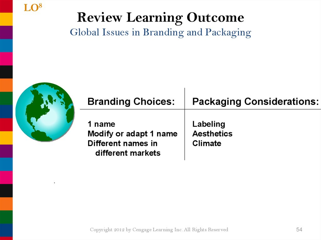Review Learning Outcome Global Issues in Branding and Packaging