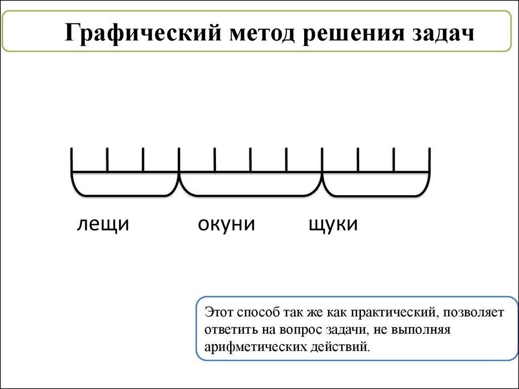 Практический метод решение задач где решение задач
