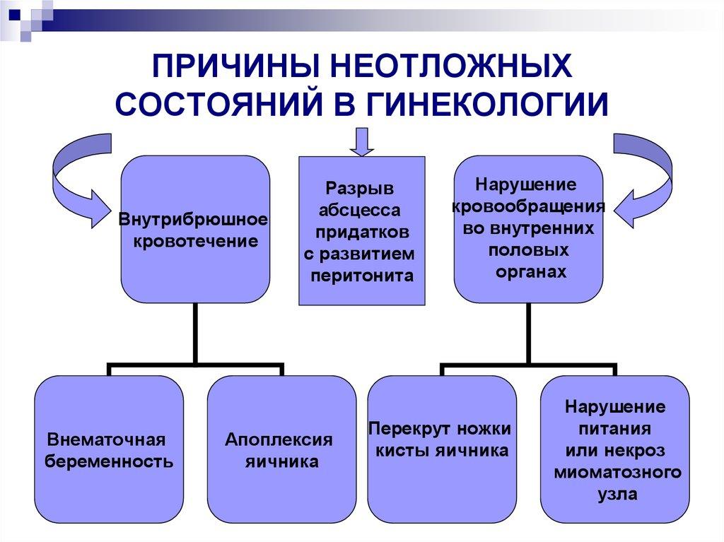 Неотложные состояния в гинекологии - online presentation
