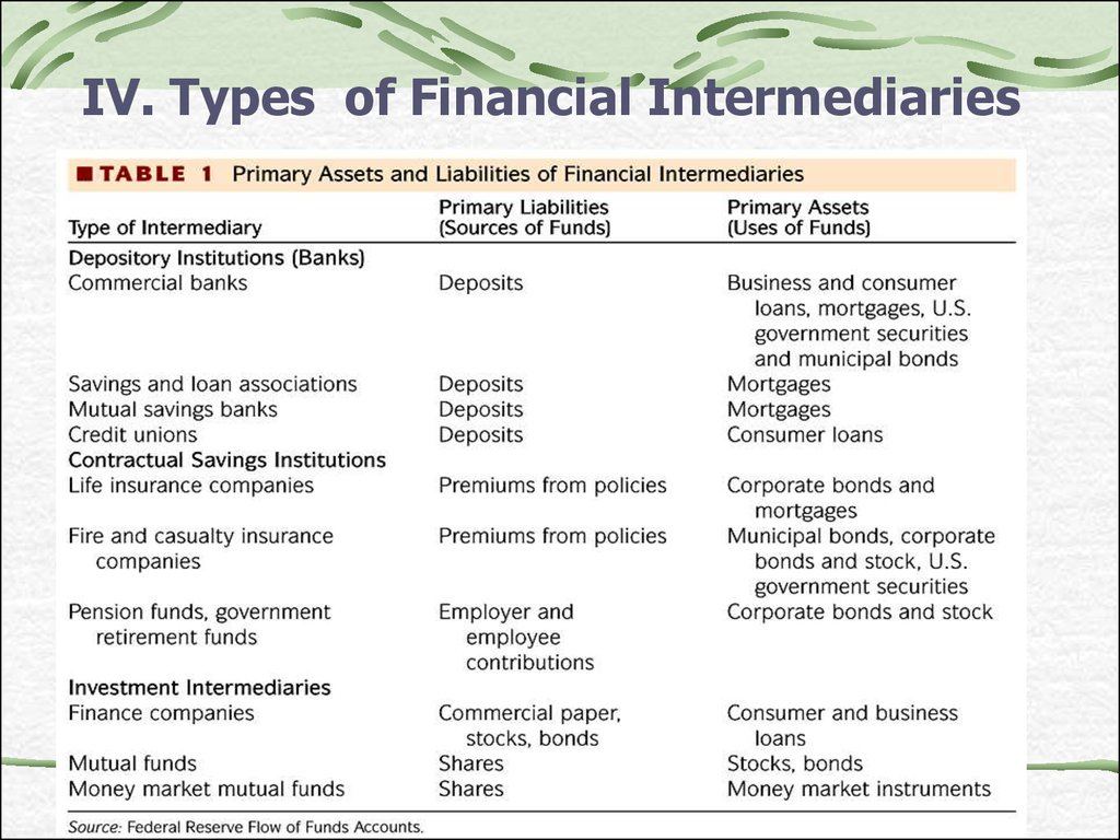 IV. Types of Financial Intermediaries