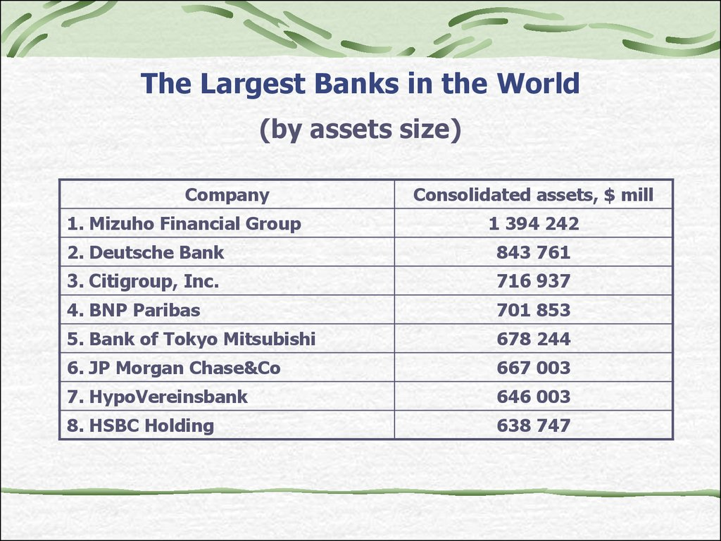 The Largest Banks in the World