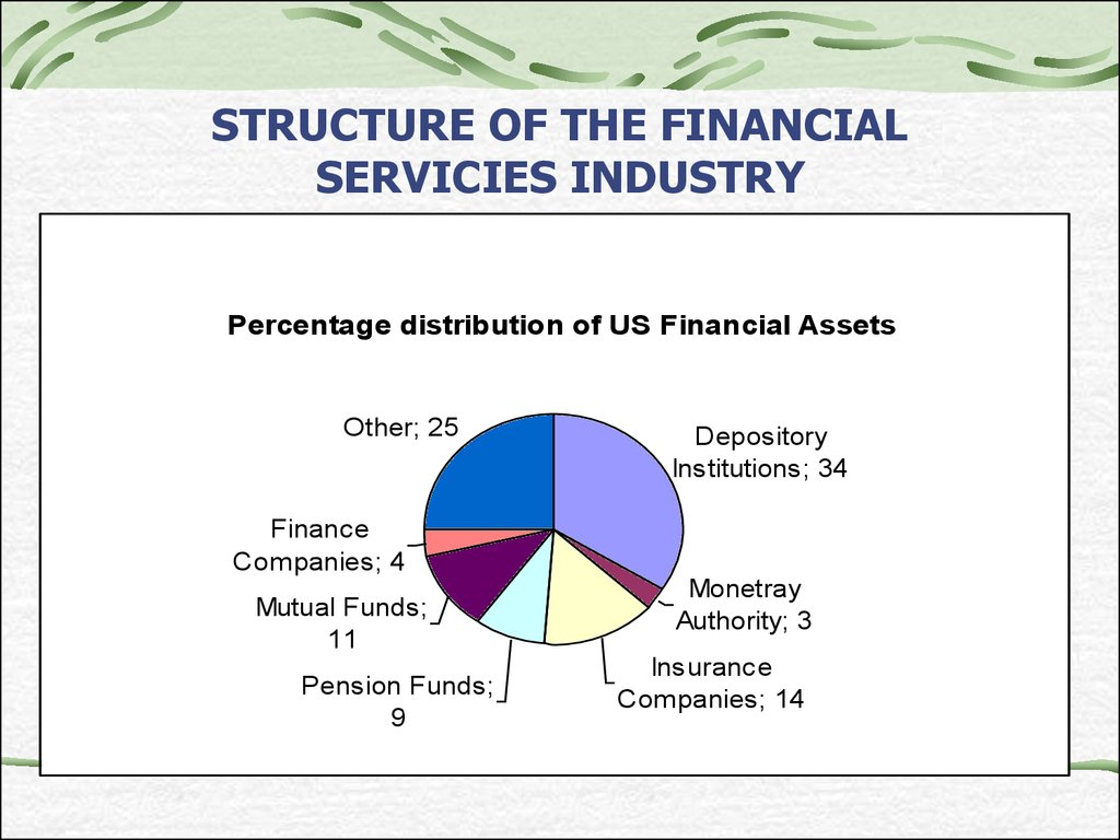 STRUCTURE OF THE FINANCIAL SERVICIES INDUSTRY