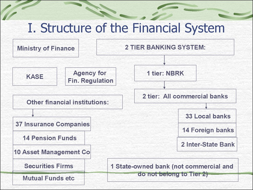 I. Structure of the Financial System