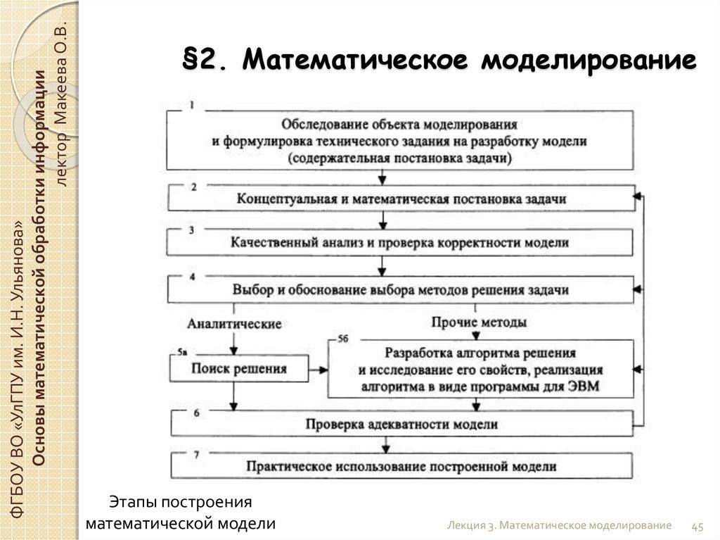 Лекции математическое моделирование