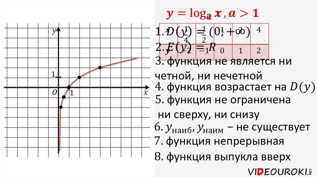 и tgx функция у график свойства
